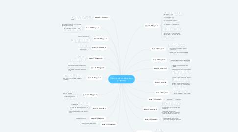Mind Map: Счастливые отношения с деньгами