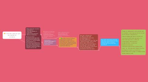 Mind Map: Значение субкультуры для развития человека