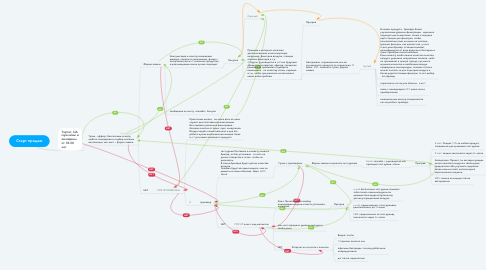 Mind Map: Старт продаж
