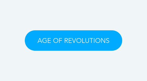 Mind Map: AGE OF REVOLUTIONS