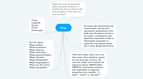 Mind Map: Mapa