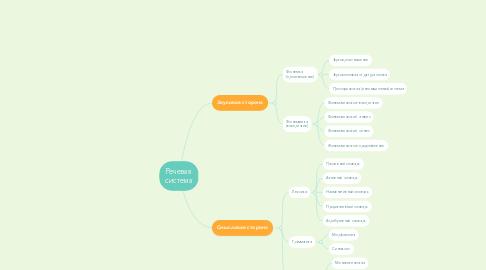 Mind Map: Речевая система
