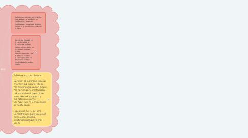 Mind Map: El adjetivo