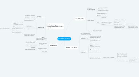 Mind Map: COGNITIVE CHANGES