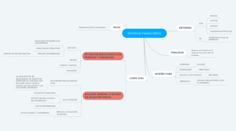 Mind Map: ESTADOS FINANCIEROS