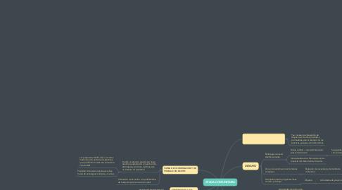 Mind Map: AYUDA COMUNITARIA
