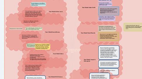 Mind Map: Teori & Model Pertumbuhan Ekonomi di Dunia. By: Manal Ema