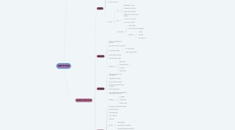 Mind Map: INSETICIDAS