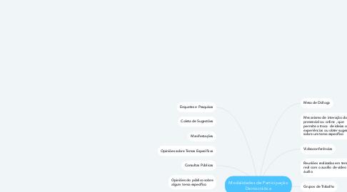 Mind Map: Modalidades de Participação Democrática