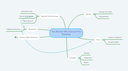 Mind Map: Witchcraft