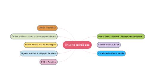 Mind Map: Universo tecnológico