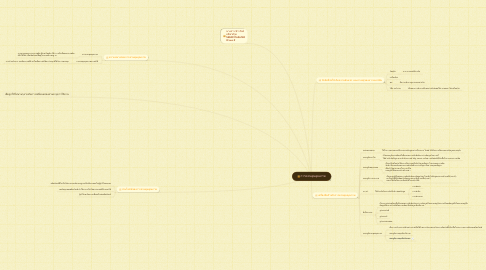 Mind Map: การควบคุมคุณภาพ