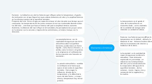 Mind Map: Elementos climáticos