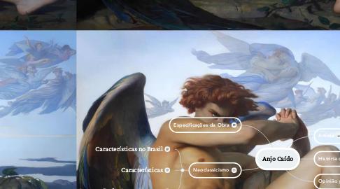 Mind Map: Anjo Caído
