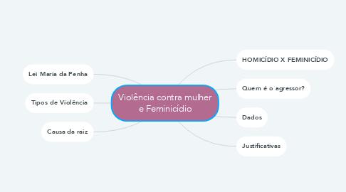 Mind Map: Violência contra mulher e Feminicídio