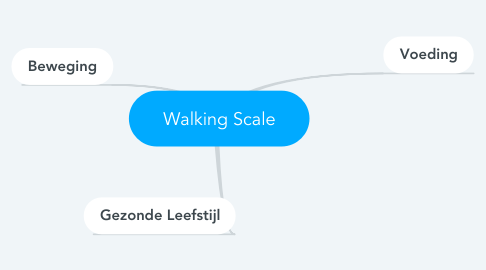 Mind Map: Walking Scale