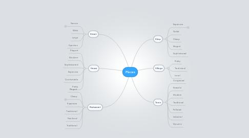 Mind Map: Places