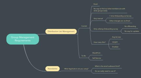 Mind Map: Group Management Requirements