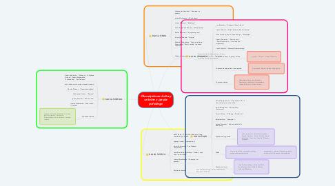 Mind Map: Obowiązkowe lektury szkolne z języka polskiego