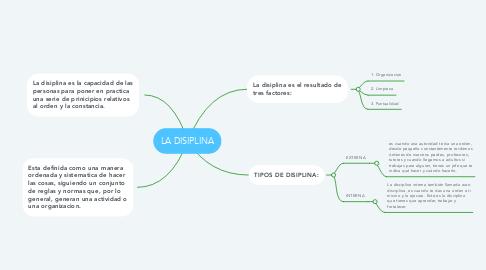 Mind Map: LA DISIPLINA