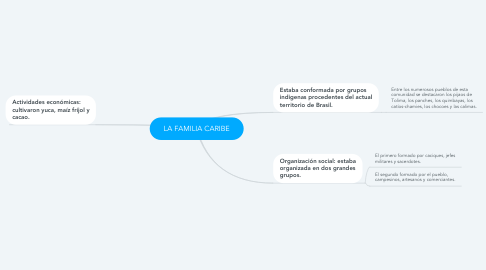 Mind Map: LA FAMILIA CARIBE