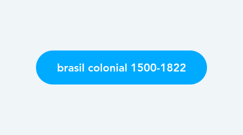 Mind Map: brasil colonial 1500-1822