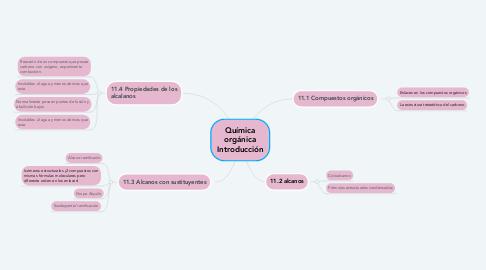 Mind Map: Química orgánica Introducción