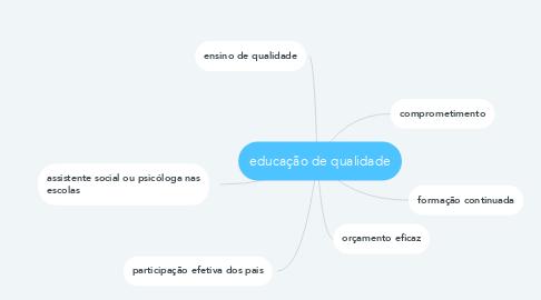 Mind Map: educação de qualidade