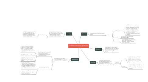 Mind Map: Sistema endócrino: glândulas