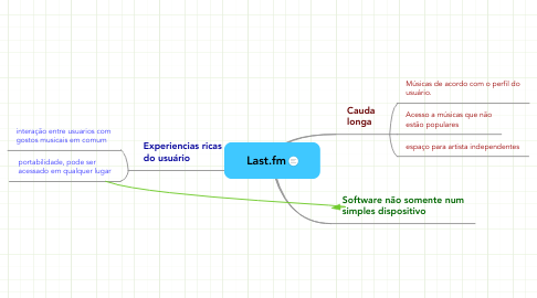 Mind Map: Last.fm