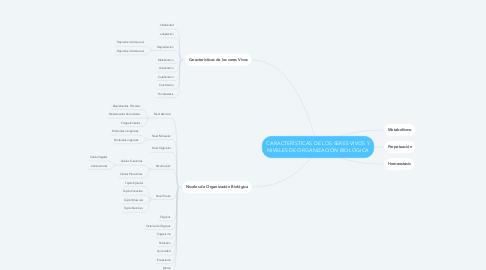 Mind Map: CARACTERÍSTICAS DE LOS SERES VIVOS Y  NIVELES DE ORGANIZACIÓN BIOLÓGICA