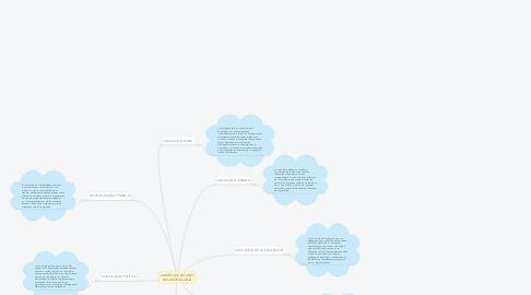 Mind Map: CAMPOS DE ESTUDIO DE LA SOCIOLOGÍA
