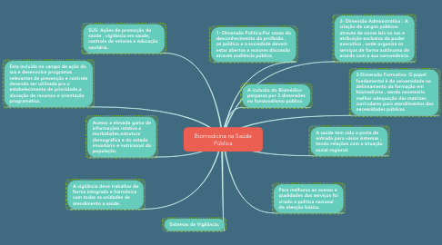 Mind Map: Biomedicina na Saúde Pública