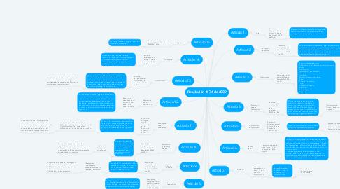 Mind Map: Resolución 4174 de 2009
