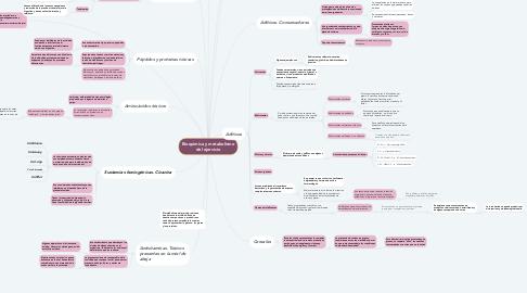 Mind Map: Bioquímica y metabolismo del ejercicio