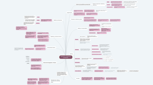 Mind Map: TOXICOLOGÍA