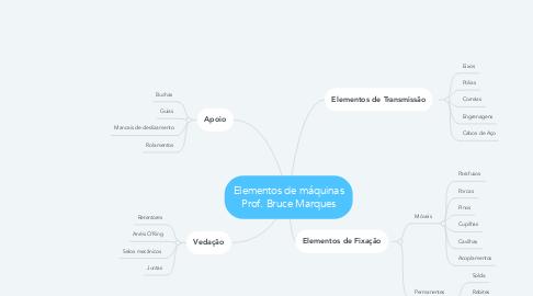 Mind Map: Elementos de máquinas Prof. Bruce Marques
