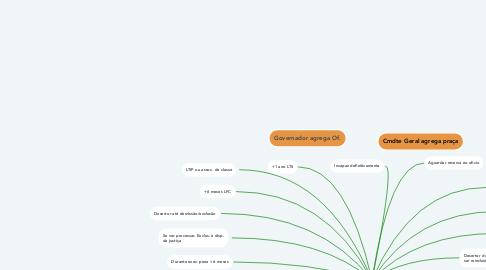 Mind Map: Agregação
