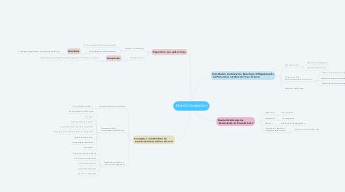 Mind Map: Derecho Cooperativo