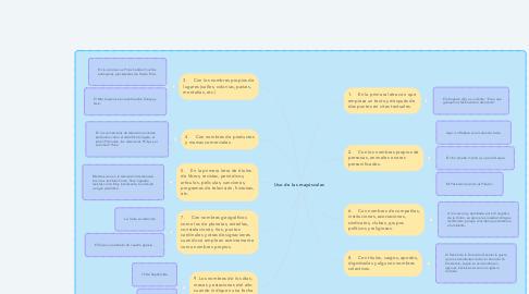 Mind Map: Uso de las mayúsculas