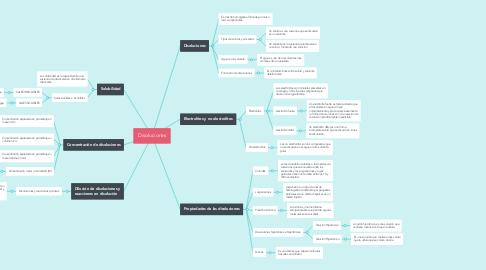 Mind Map: Disoluciones