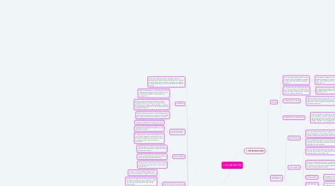 Mind Map: COLORANTES