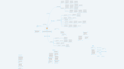 Mind Map: The Shadow & A Guide into Shadow Work