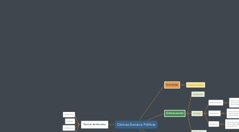 Mind Map: Ciências Sociais e Políticas