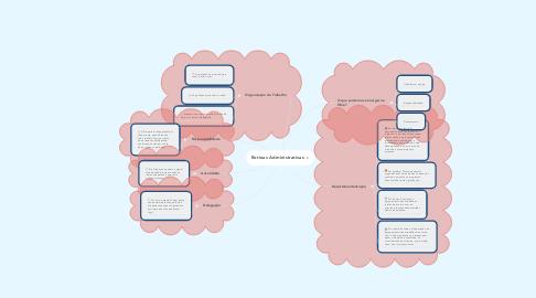 Mind Map: Rotinas Administrativas