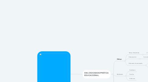 Mind Map: Dialogicidade, essência da educação Libertadora de Freire.