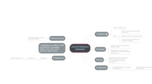 Mind Map: INCONTINÊNCIA URINÁRIA