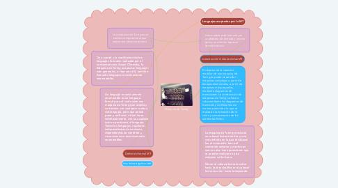 Mind Map: Máquina de Turing