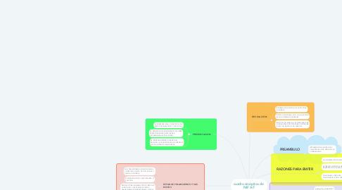 Mind Map: cuadro sinóptico de  NIF A-7