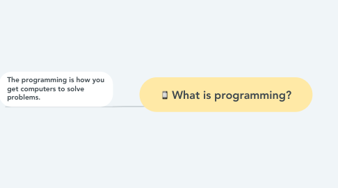 Mind Map: What is programming?